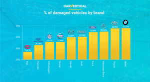 The most reliable car brands according to carVertical