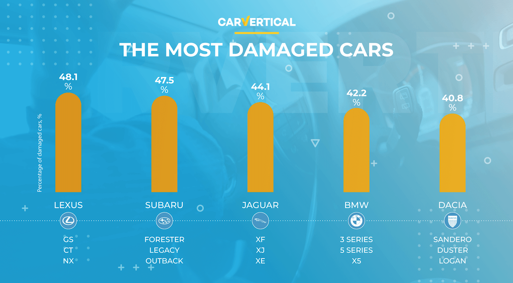 The TOP 5 most damaged cars