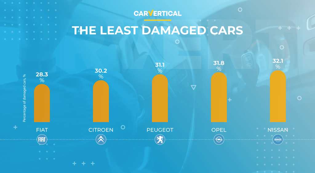 The TOP 5 least damaged cars