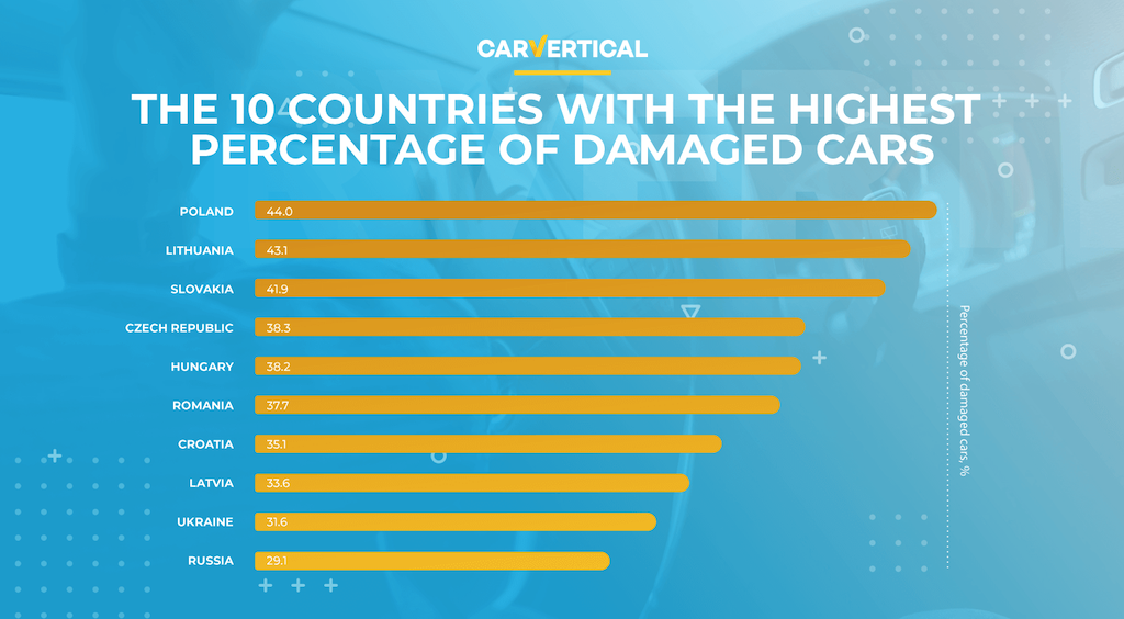 The 10 countries with the highest percentage of damaged cars